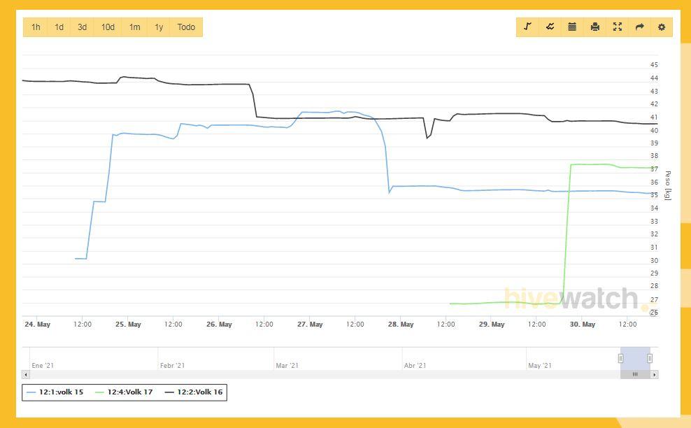 gráfica de datos de la balanza para colmenas HiveWatch